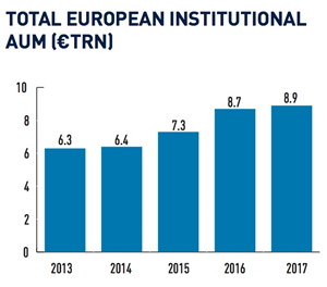 Top 400 Asset Managers 2017: European institutional AUM