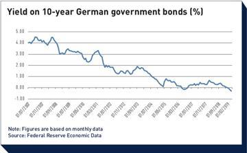 yield on 10 year german government bonds