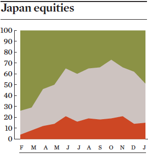 japan equities jan 2017