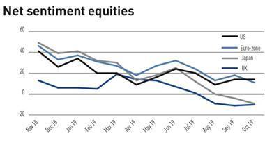 net sentiment equities