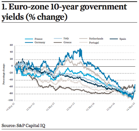 1. Euro-zone 10-year government yields