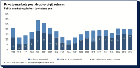 private markets post double digit returns