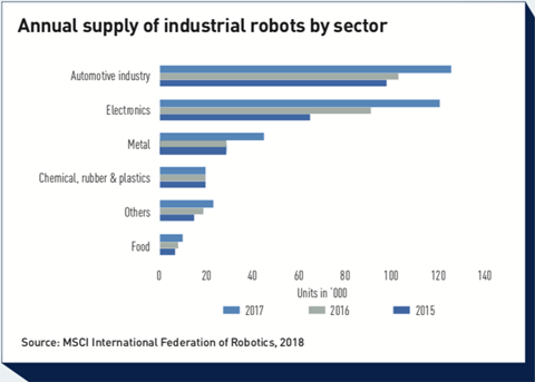 annual supply of industrial robots by sector