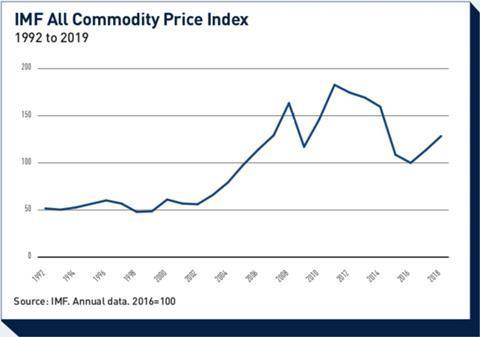 imf all commodity price index