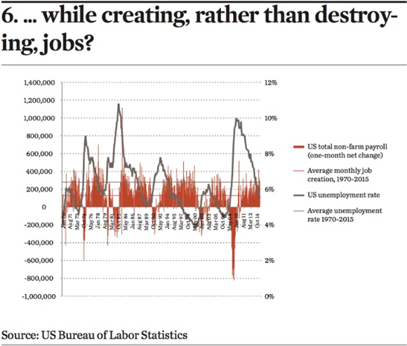 while creating rather than destroying jobs