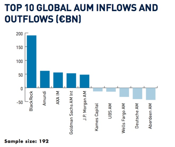 Top 400 Asset Managers 2017: Inflows and outflows