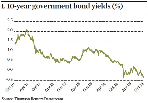 10-year government bond yields