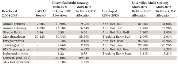2. Relative ERC and Relative GMV allocation to the CW index across smart factor indices (developed universe)