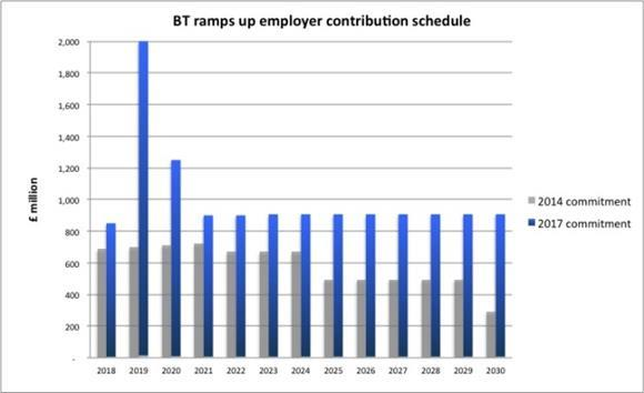BT Pension Scheme employer contributions
