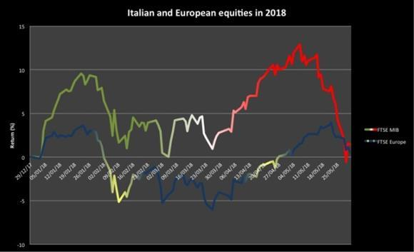 Italian and European equities in 2018