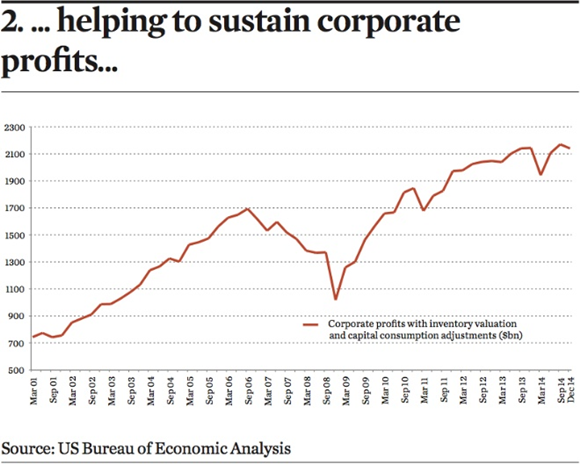 helping to sustain corporate profits