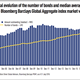 historical evolution of the number of bonds and median average bond size in the bloomberg barclays global aggregate index market value