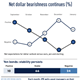 net dollar bearishness continues
