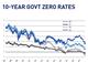 10 year govt zero rates