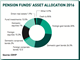 italy pensions asset allocation